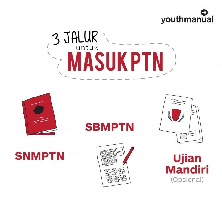 Kata Jokowi, Penerimaan Mahasiswa di PTN Perlu Dibatasi. Bagaimana Nasib Calon Maba 2018?