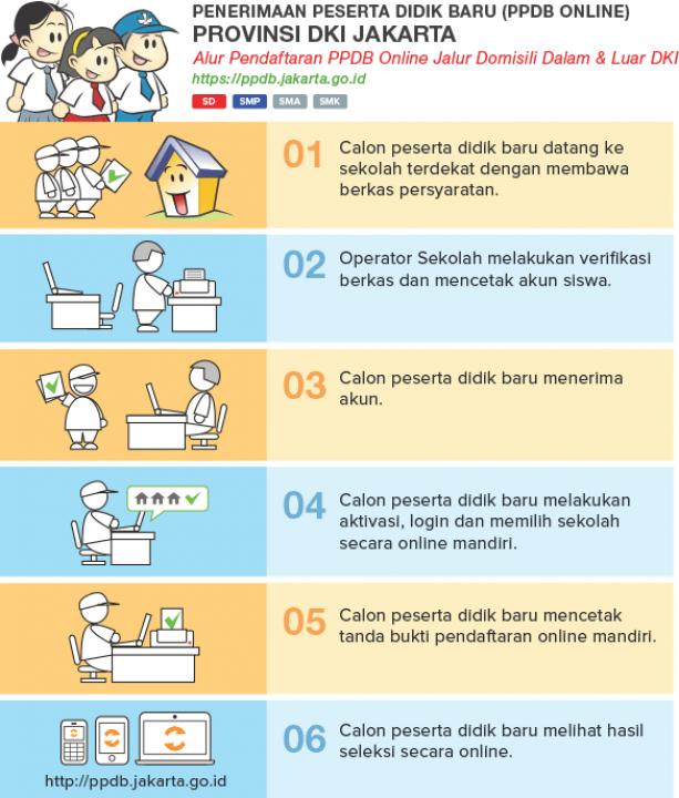 10 SMA di DKI Jakarta Dengan Nilai Penerimaan Peserta Didik Baru (PPDB) Tertinggi