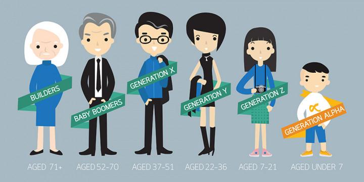 Yuk, Kenalan dengan 6 Generasi: Silent, Boomers, X, Y, Z dan Alpha
