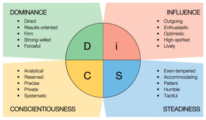 kepribadian disc