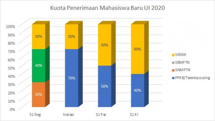 Penerimaan Mahasiswa Universitas Indonesia 2020 & Berbagai Jalur Masuk UI