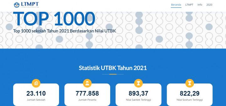 Top 50 Sekolah di Indonesia Tahun 2021 Berdasarkan Nilai UTBK