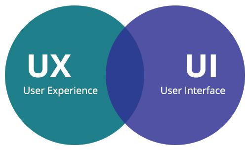 kepanjangan UI dan UX