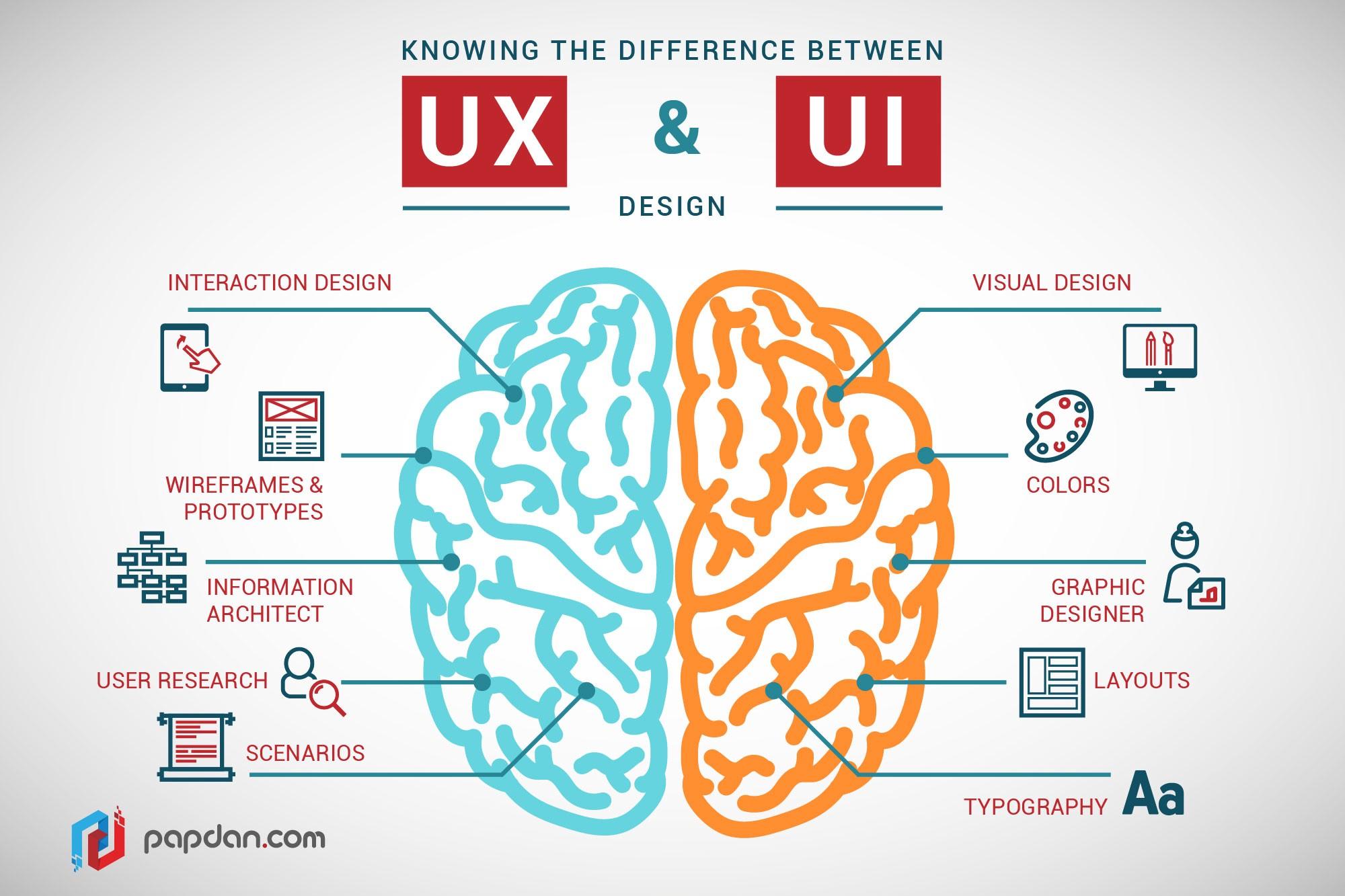 skill yang harus dimiliki para UI/UX designer